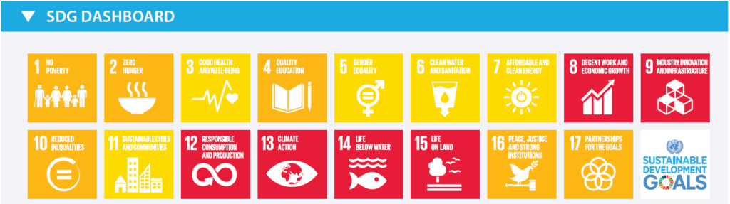 SDG Index Spanish Dashboard